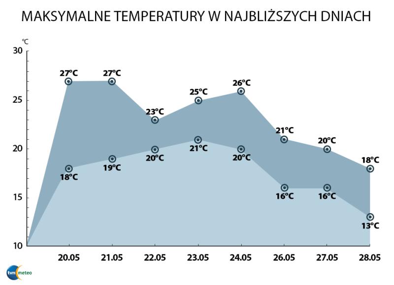Temperatura maksymalna w najbliższych dniach