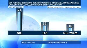 Polacy mocno przeciwko apelowi smoleńskiemu w rocznicę Powstania