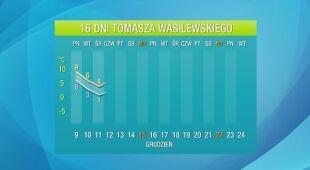 Pogoda na 16 dni: czasami nawet aż 10 stopni ciepła